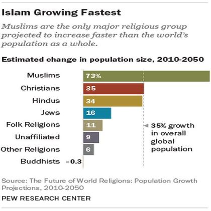 Islam is growing faster than any other religion. / Pew