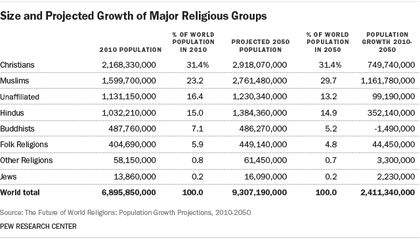 Projected growth of major religion groups. / Pew