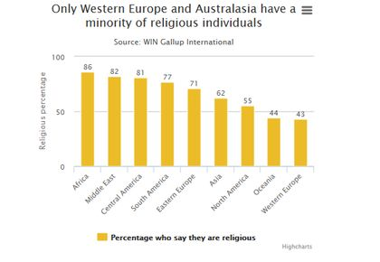 Religious people across the world. / The Telegraph
