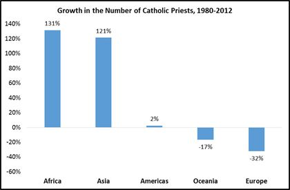 More than 56,000 joined the clergy in Africa and Asia since 2.000. / CARA report
