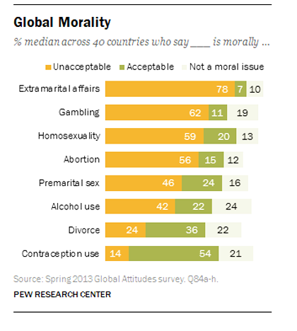 Morality across 40 countries. / Pew