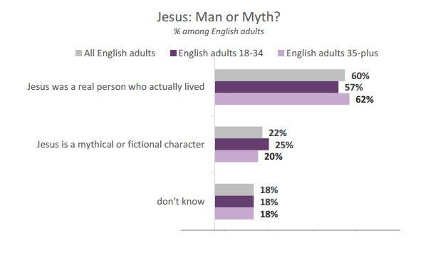 Jesus: man or myth? / Barna