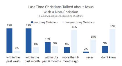 Christians talking to non-Christians. / Barna