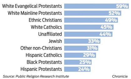Death penalty and religious groups / Chronicle