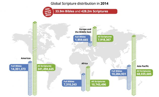 In total, 428.2 million Scriptures were distributed by Bible Societies in 2014,