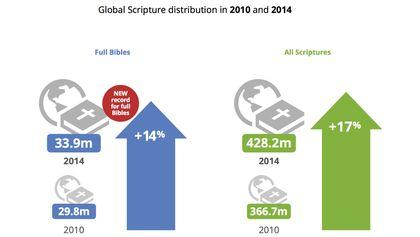 Bible distribution rising