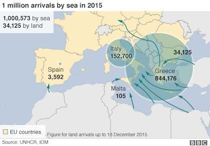 Distribution of the refugees. / IOM, BBC