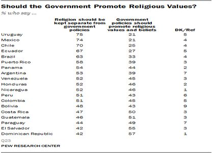 Separation between church and state. / Pew Research