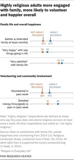 """Highly religious"" Americans are happier. / PEW"