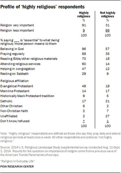 """Highly religious Americans"" are those who say they pray every day and attend religious services each week. / PEW"