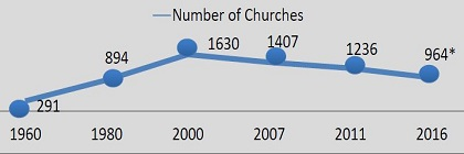 Evolution of number of evangelical churches in Portugal. / Portuguese Evangelical Alliance