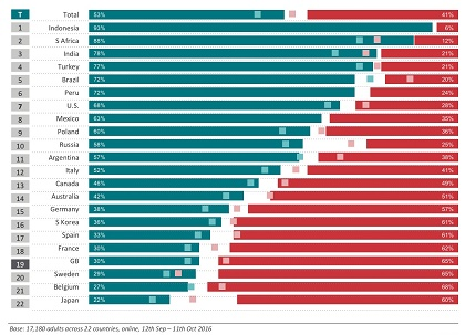 Importance of religion. / Ipsos Mori
