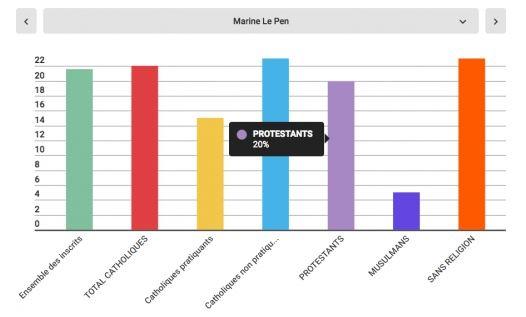 The vote for Le Pen. / Pèlerin Magazine