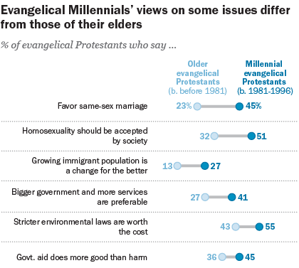 Some of the key issues asked in the survey. / Pew Research