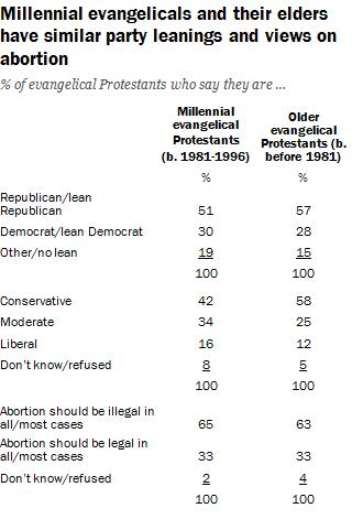 Young evangelicals vs. older evangelicals. / Pew Research