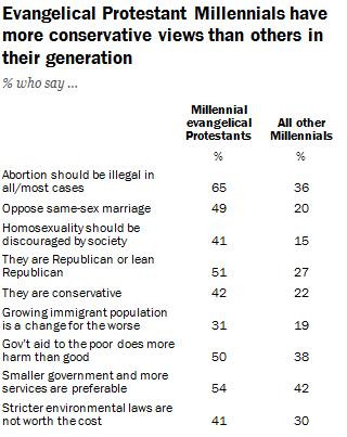Evangelical millennials vs. non-evangelical millennials. / Pew Research