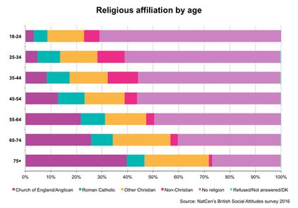 Religious affiliation by age. / NatCen