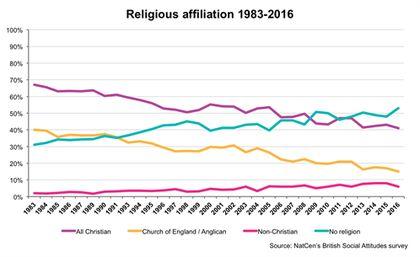 Religious affiliation 1983-2016. / NatCen