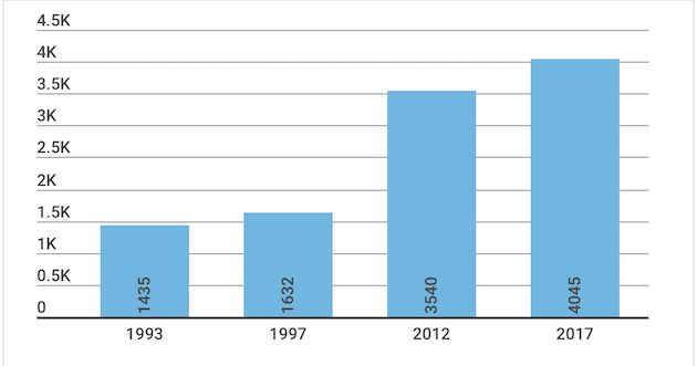 Number of evangelical places of worship in Spain by year, according to official data of the Observatory of Religious Pluralism. / Evangelical Focus,