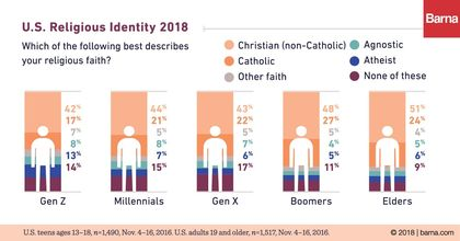 Religious identity in the United States. / Barna Group.