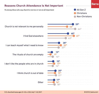 Is church attendance important for teens? / Barna Group.