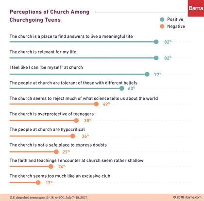 Perceptions of church. / Barna Group.