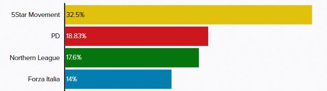 Projection of vote after March 4 general election in Italy. / Politico.eu