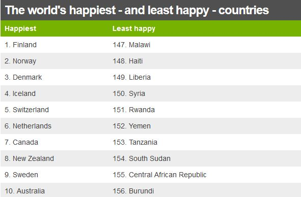 Happiest and least happy countries, according to the UN report. / Source: BBC