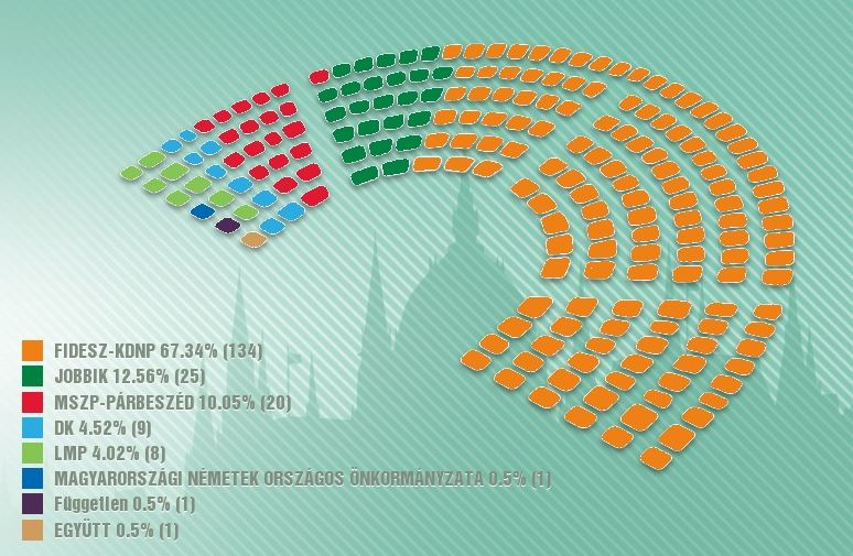 Órban's Fidesz wins two thirds of the seats in the new parliament. / Valasztas Hungary