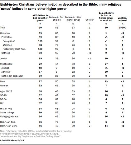 Non- Christians, men and college struents are less likely to believe in God. / Pew Research.