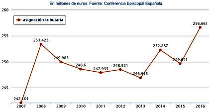The tax allocation for the Catholic church increased. / Spanish Episcopal Conference.