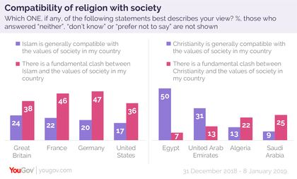 Compatibility between religion beleifs an society. / YouGov.