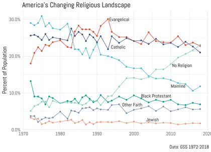 Evangelicals in the United States are holding steady. / Ryan Burge. GSS.