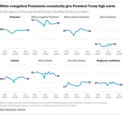 Most US white evangelicals support Trump. / Pew Research.