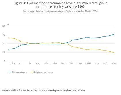 Civil marriage ceremonies have outnumbered religious ceremonies each year since 1992. / ONS.