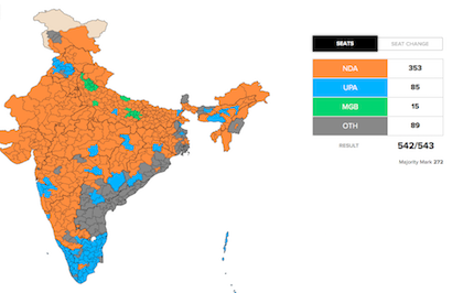 Modi and the BJP got a historical majority. / Times of India, C-voter
