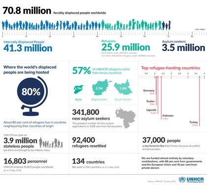 Around 70.8 million people fled war, persecution and conflict in 2018. / UNHCR.