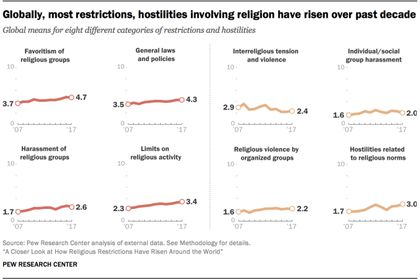 Government restrictions and social hostilities against religion have increased worldwide. / Pew Research.
