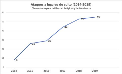 Quase 60 ataques contra crentes e locais de culto são relatados na Espanha