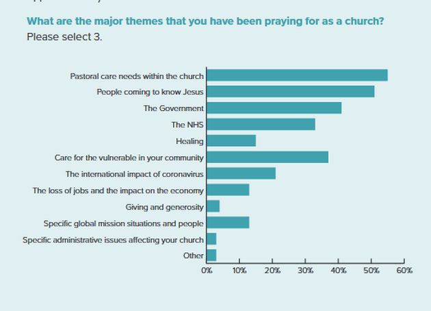 59% of the UK churches saw an increase in people interested in Jesus during coronavirus
