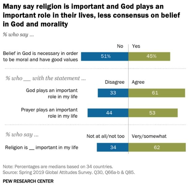 Eastern Europeans more likely to believe God is necessary to be moral