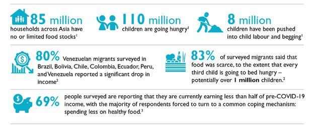 Pandemic pushes millions into child labour