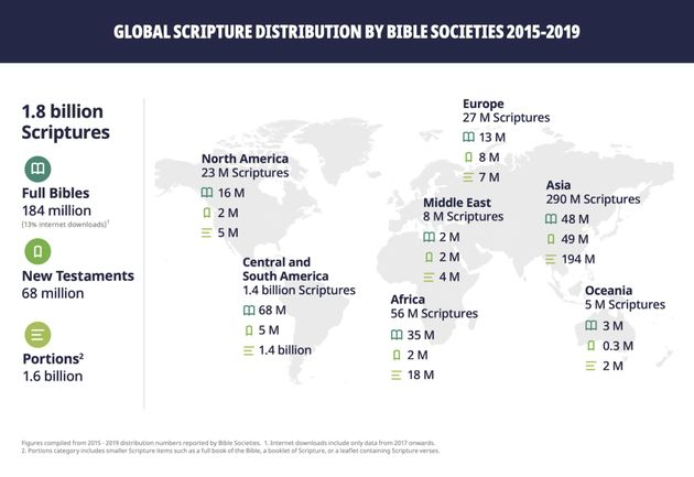 Over 300 million Bible portions distributed worldwide in 2019