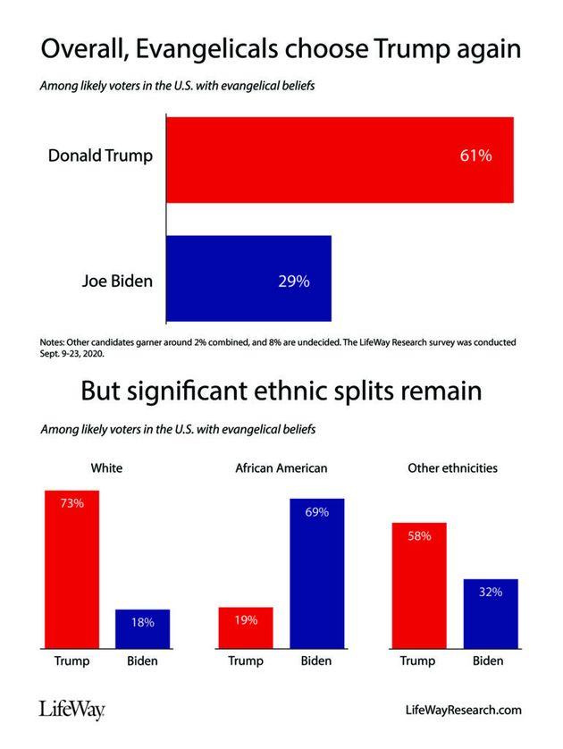 Les évangéliques américains divisés par l'appartenance ethnique dans leur intention de vote