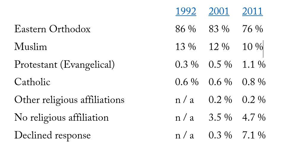 Evolution of religious affiliation in Bulgaria, 1992-2011. / Source: nsi.bg/census2011