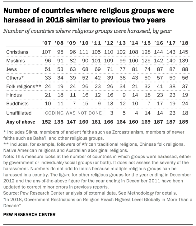 Government restrictions of religious freedom, highest in a decade