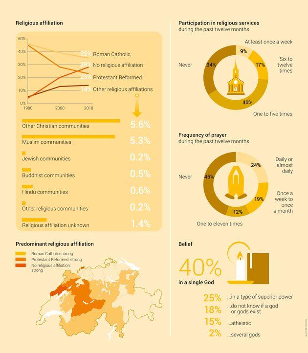 Les spiritualités alternatives se développent en Suisse, mais la moitié des personnes interrogées affirment que la religion joue un rôle dans l'éducation des enfants