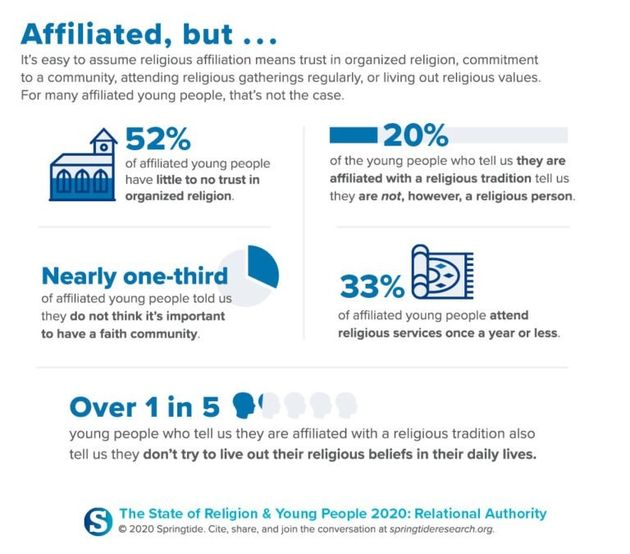 """Gen Z describe themselves as """"religiously unaffiliated"""" and """"isolated"""""""