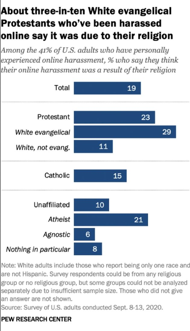 US evangelicals say their faith was the main reason for being  harassed online