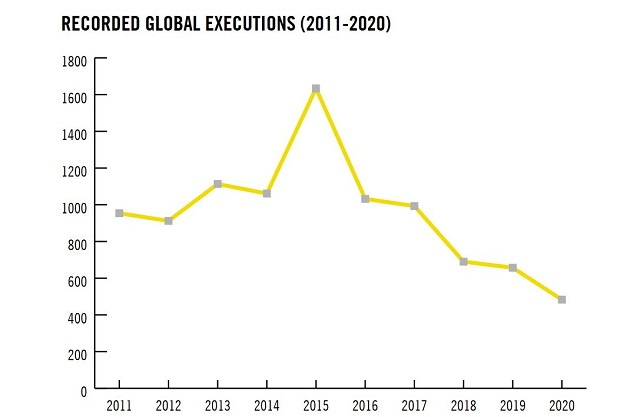 Less people executed in 2020, but figures of China remain unkonwn